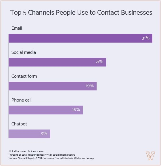 Email, social media, and contact forms are the main channels people use to contact businesses, according to a new survey from Visual Objects.
