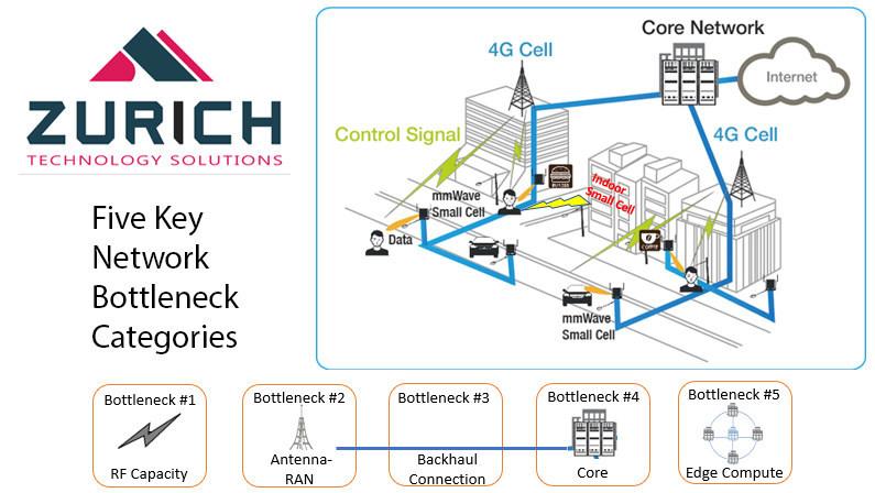 Five Key Network Bottlenecks that Impede 5G Transitions