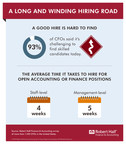 9 In 10 Executives Say It's Challenging To Find Skilled Candidates For Professional-Level Positions