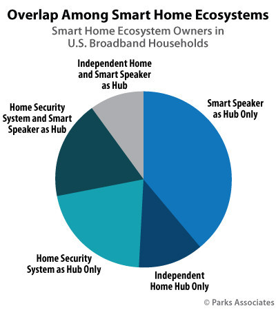 Parks Associates: 35% of Smart Home Owners Operate Their Devices as Part of Ecosystem