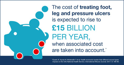 The cost of treating diabetes related foot ulcers; leg ulcer and pressure ulcers is expected to rise to £15 billion per year.