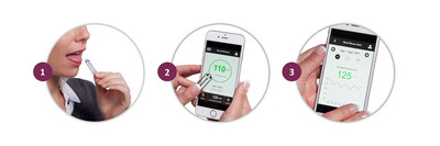 The Saliva Glucose Biosensor - Revolutionizing Diabetes Management