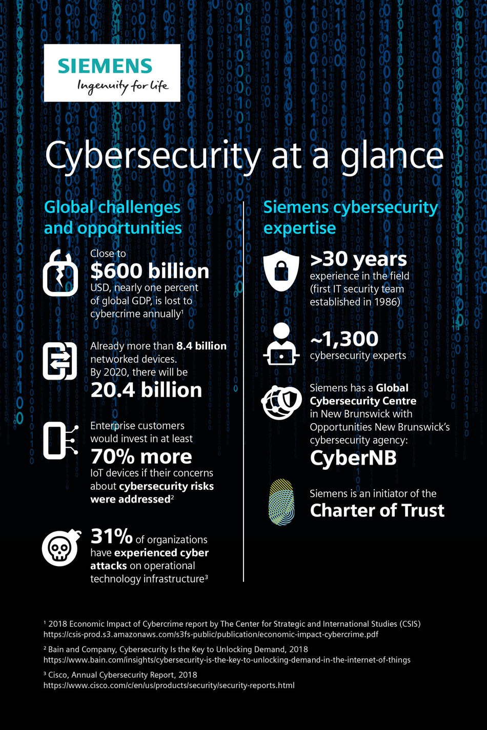 Siemens Cybersecurity Infographic (CNW Group/Siemens Canada Limited)