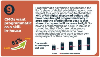 Digilant, a programmatic media buying services company releases a new 2019 trends infographic: https://www.digilant.com/wp-content/uploads/2018/12/2019-Trends-Infographic.pdf
