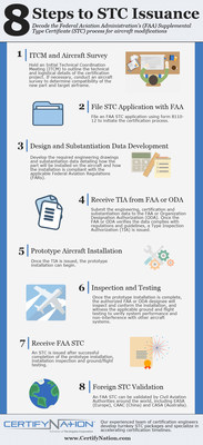 Infographic: 8 Steps to STC Issuance