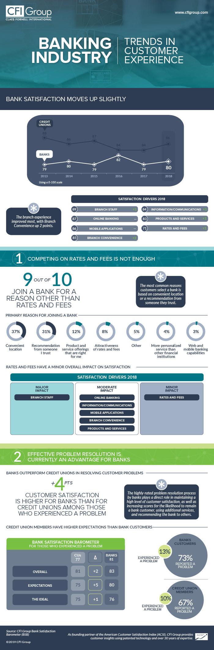 Bank Satisfaction Barometer (BSB) 2018 Infographic