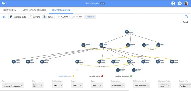New BOM (bills of material) visualizations from Kinaxis let planners see, understand and act quickly when changes impact BOMs. (CNW Group/Kinaxis Inc.)