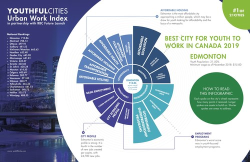 Edmonton takes the top spot in the inaugural YouthfulCities Urban Work Index (CNW Group/RBC)