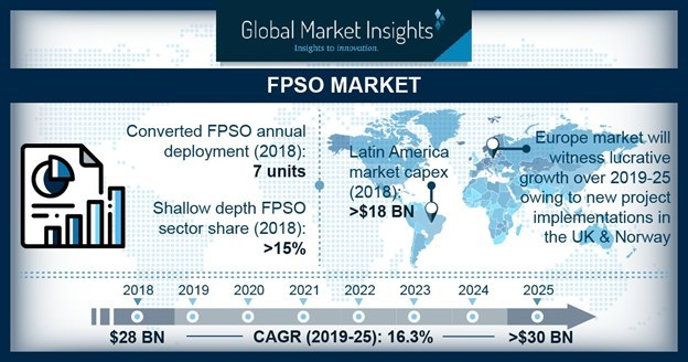 The ultra-deep FPSO market growth largely driven by shifting trends toward ultra-deep exploration activities along with advancing seismic and drilling technologies.