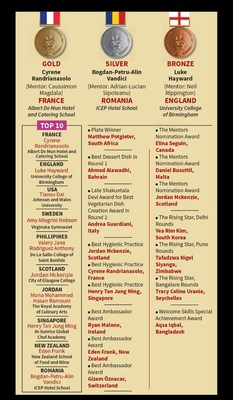 Winner Names and Categories (PRNewsfoto/International Institute of Hotel)
