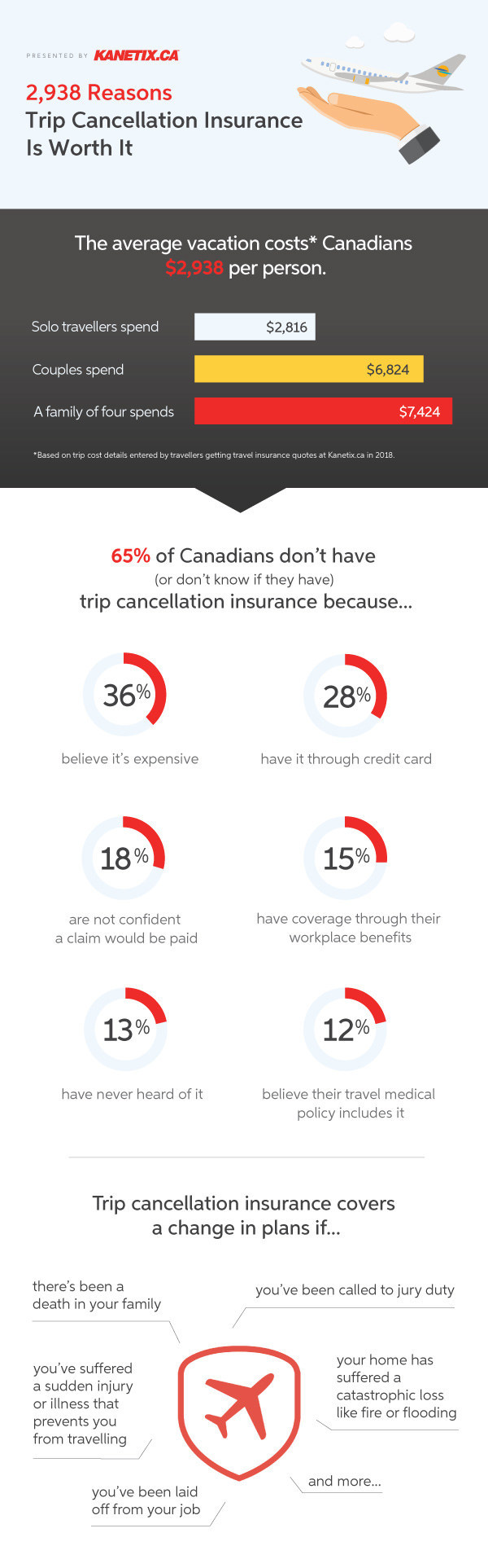 Almost two-thirds of Canadians either don't buy or are unsure if they have trip cancellation insurance before leaving on holiday. (CNW Group/Kanetix)
