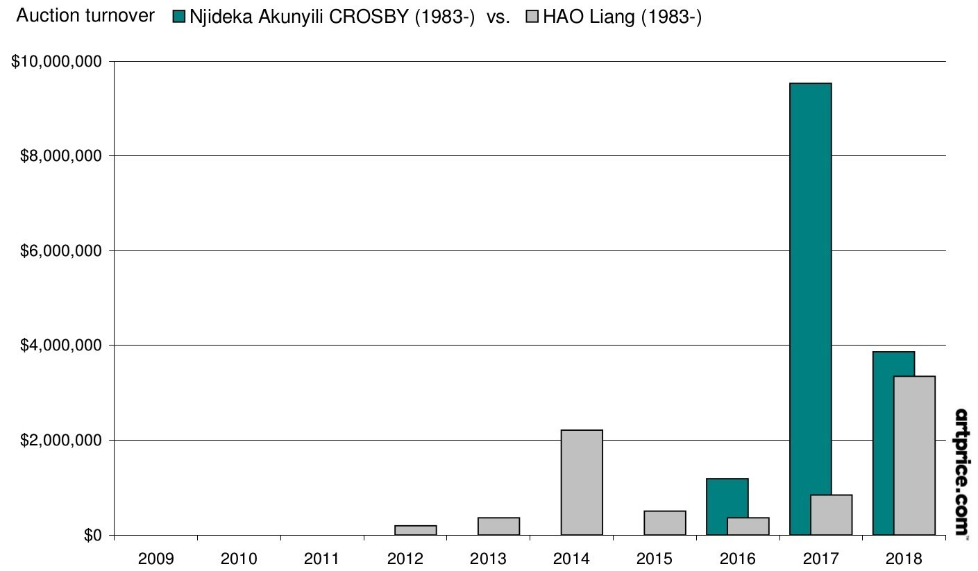 Auction turnover CROSBY vs. HAO (PRNewsfoto/Artprice.com)