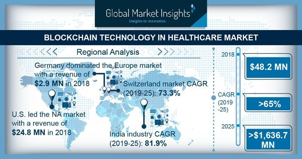 Drug supply chain integrity segment of blockchain technology in healthcare market will register lucrative 67% CAGR in given time-frame.