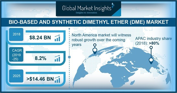 Fossil fuel based DME led the synthetic & bio-based dimethyl ether market in 2018 and is forecast to exhibit high growth rate over the forecast timeframe.