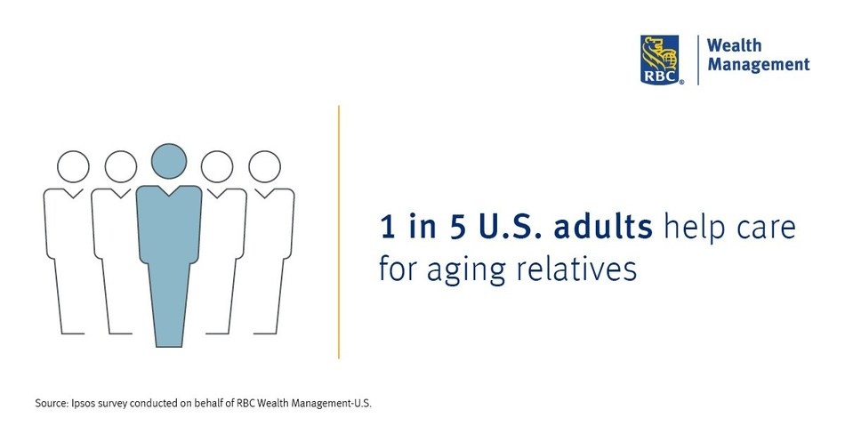 RBC Wealth Management: 1 in 5 U.S. adults help care for aging relatives (CNW Group/RBC Wealth Management - U.S.)