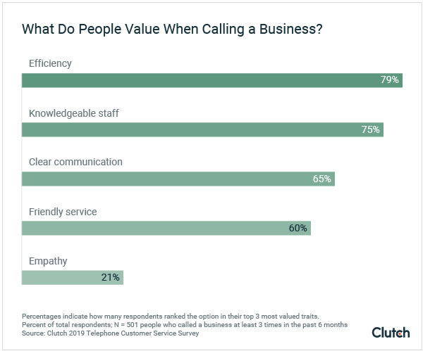Graph - What do people value when calling businesses?