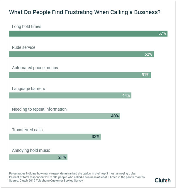 Graph - What do people find frustrating when calling businesses?