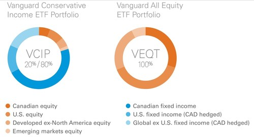 Vanguard introduces two new asset allocation ETFs (CNW Group/Vanguard Investments Canada Inc.)