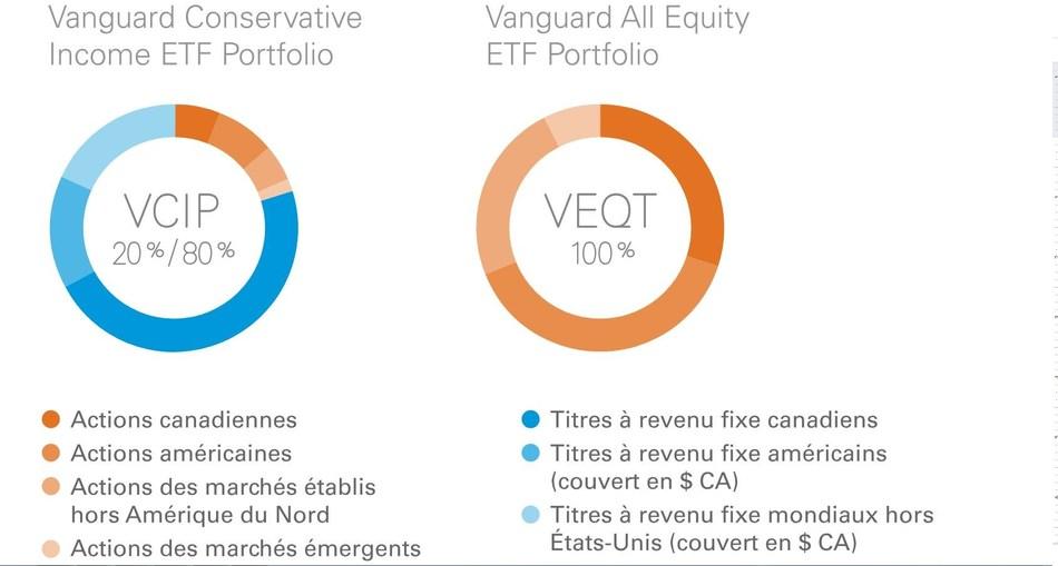 Vanguard lance deux nouveaux FNB de répartition d'actifs (Groupe CNW/Placements Vanguard Canada Inc.)