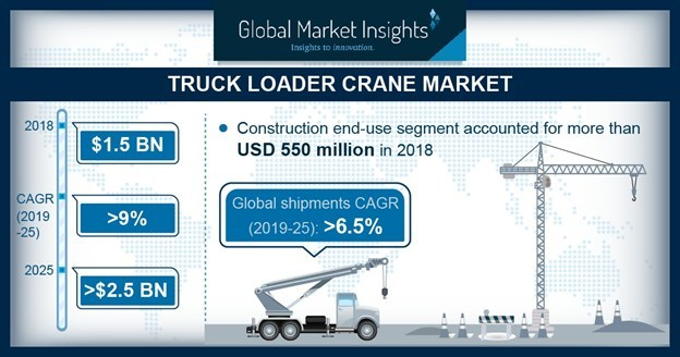 Truck Loader Crane Market size is set to exceed USD 2.5 billion by 2025 when the global shipments are expected to reach over 170 thousand units.