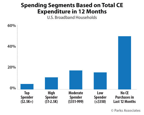 Parks Associates: Spending Segments Based on Total CE Expenditure in 12 Months