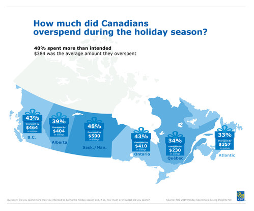 RBC Poll: How much did Canadians overspend during the holiday season? (CNW Group/RBC Royal Bank)