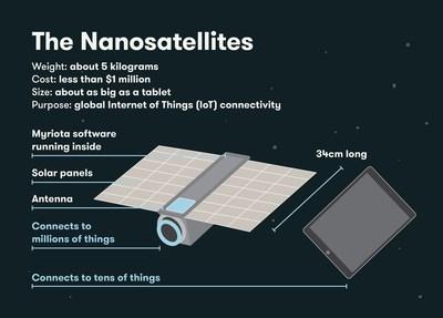 Tyvak Nanosatellites for Myriota Constellation