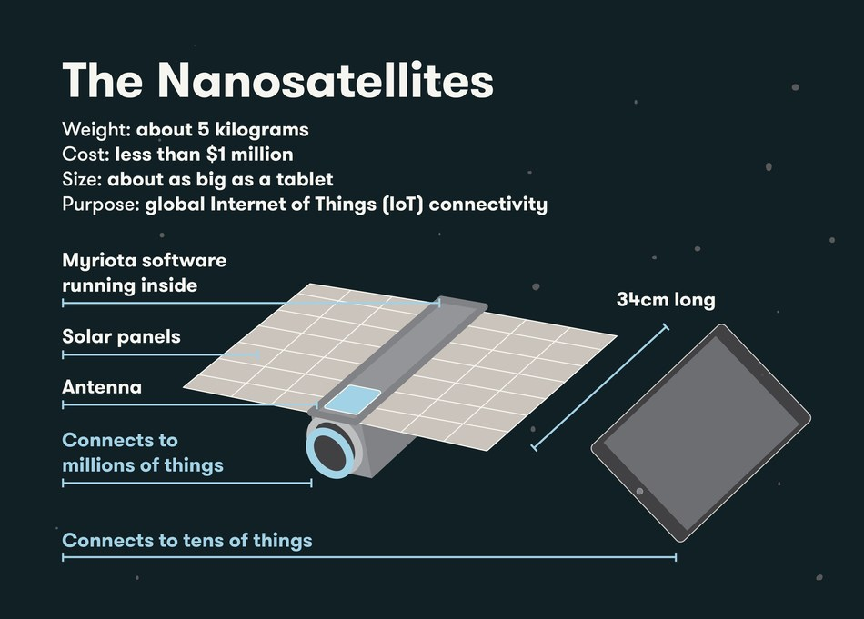 Tyvak Built Nanosatellites for Myriota Constellation