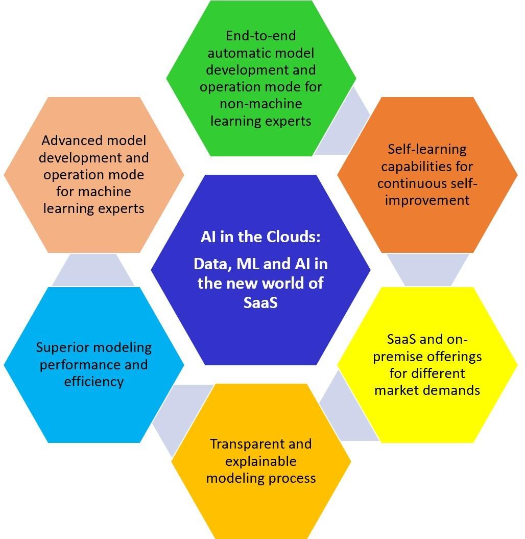 R2.ai Launches SaaS-based AutoML Tool to Drive Mass AI Adoption