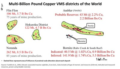 Figure 3. Comparison of the Ambler VMS Belt with other VMS Belts (CNW Group/Trilogy Metals Inc.)