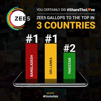 ZEE5 gallops to the top in Bangladesh, Sri Lanka and Pakistan (PRNewsFoto/ZEE5)