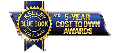 Helping consumers shop smart and save money, Kelley Blue Book's expert editors today name the 2019 model-year brand and category winners of the eighth annual 5-Year Cost to Own Awards. These awards recognize new vehicles with the lowest projected ownership costs.