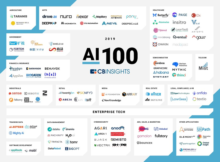 Taranis Named to the 2019 CB Insights AI 100 List of Most