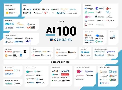 Market Map AI 100 2019