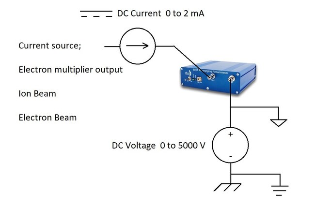 RBD Instruments Inc. announced it has released a new version of its 9103 USB Picoammeter which incorporates faster reads per second with 5000 DC volts of isolation to chassis ground.