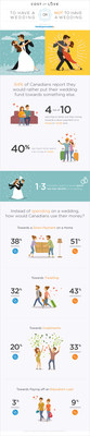 Half of Canadians Would Rather Spend on a Door Bell than a Wedding Bell (CNW Group/RateSupermarket.ca)