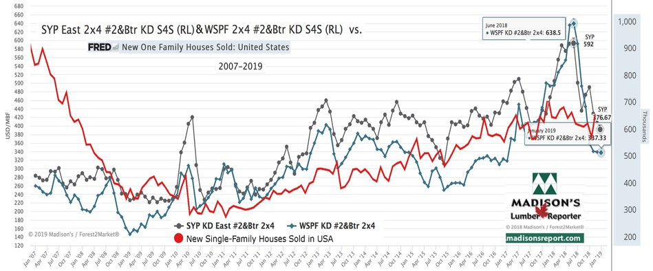 Western Spruce-Pine-Fir and Southern Yellow Pine KD 2x4 #2&Btr prices vs US New Single-Family Home Sales (CNW Group/Madison's Lumber Reporter)