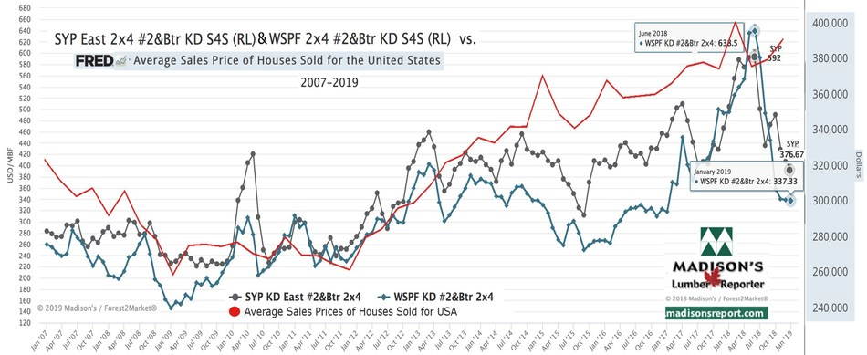 Western Spruce-Pine-Fir and Southern Yellow Pine KD 2x4 #2&Btr vs Average Sales Prices for Houses Sold for USA 2007 - 2019 (CNW Group/Madison's Lumber Reporter)