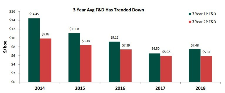 3 Year Average F&D Has Trended Down (CNW Group/Crew Energy Inc.)