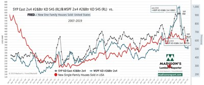 Western Spruce-Pine-Fir and Southern Yellow Pine KD 2x4 #2&Btr prices vs US New Single-Family Home Sales (Groupe CNW/Madison's Lumber Reporter)