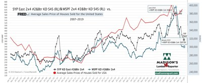 Western Spruce-Pine-Fir and Southern Yellow Pine KD 2x4 #2&Btr vs Average Sales Prices for Houses Sold for USA 2007 - 2019 (Groupe CNW/Madison's Lumber Reporter)
