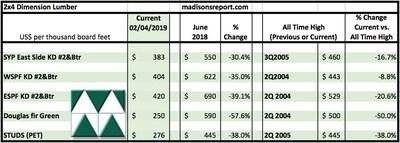 Le tableau compare les prix des prix 2x4 du bois de construction résineux de juin 2018 et de février 2019 par rapport aux prix record de 2004/05. (Groupe CNW/Madison's Lumber Reporter)