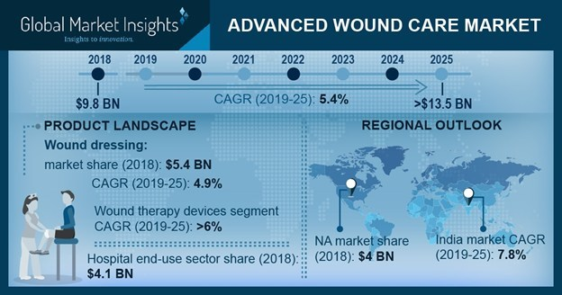 Advanced Wound Care Market to Hit $13 5 Billion by 2025
