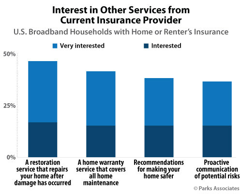 Parks Associates: Interest in Other Services from Current Insurance Provider