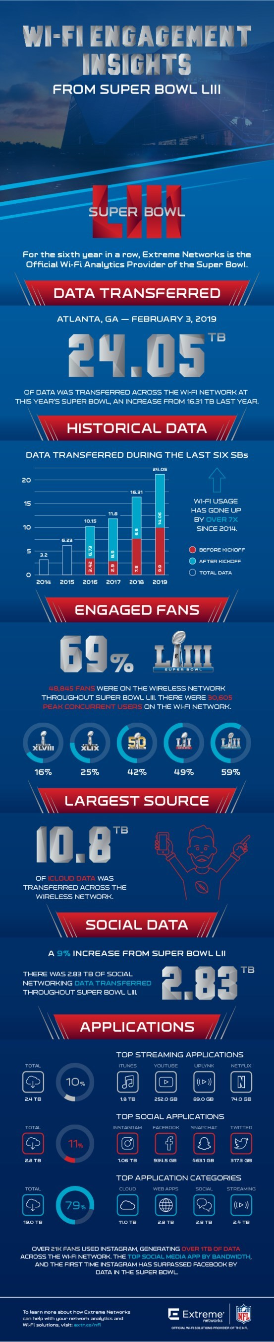 Wi-Fi engagement insights from Super Bowl LIII from Extreme Networks, the Official Wi-Fi Solutions provider for the NFL.