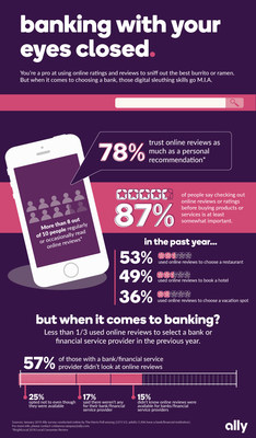 This infographic from Ally highlights the importance of ratings to consumers for the things they do and buy, except when it comes to their bank.
