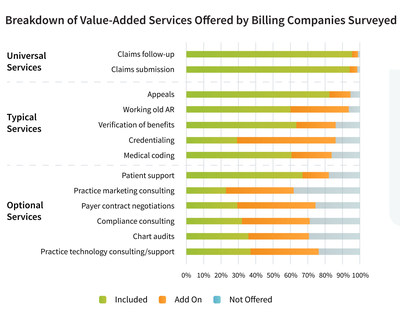 Figure 1: Areas Of Significant Opportunities For Growth In Value-Added Services