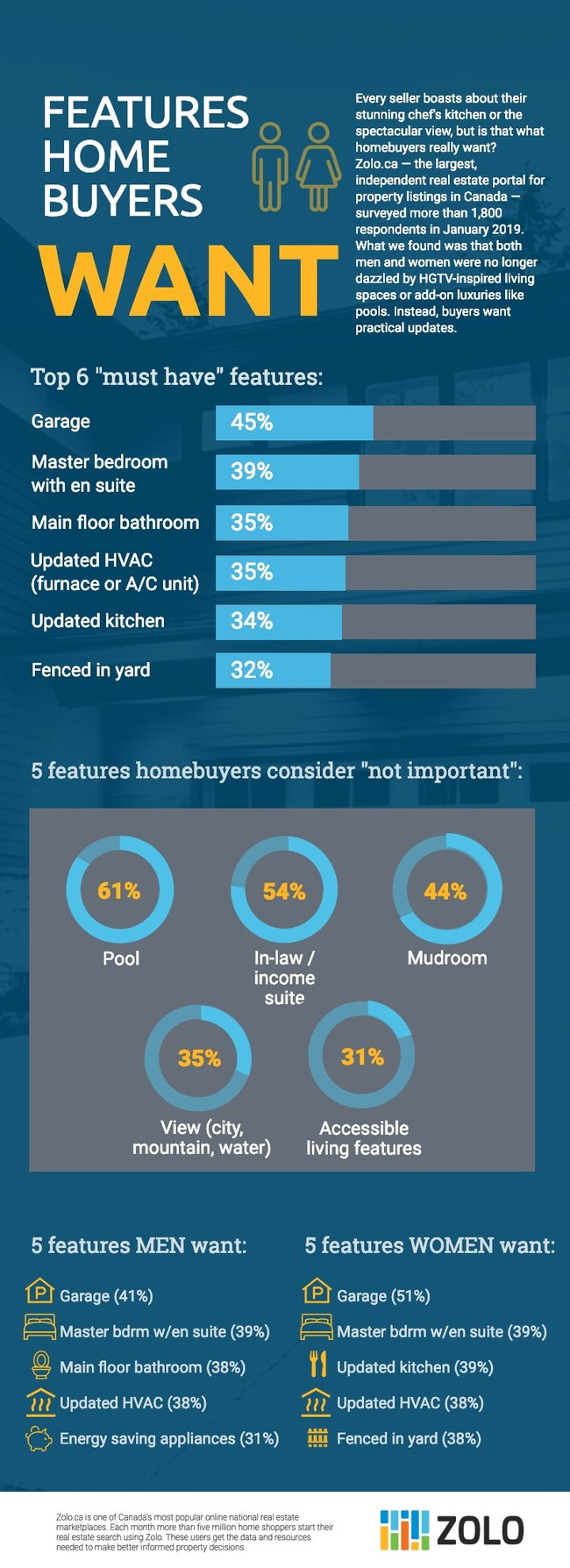 Infographic: What men & women buyers want in a home (Zolo.ca)