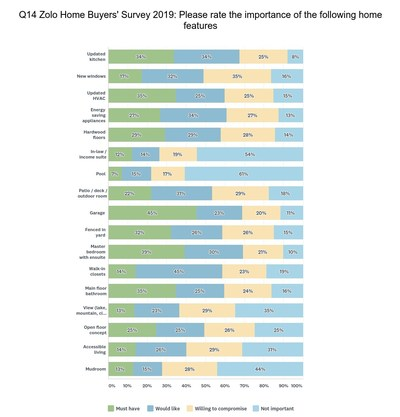 How homebuyers rank home features, from must have to not important (Zolo.ca)