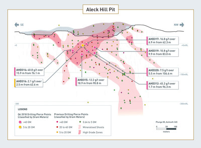 Details of Aleck Hill Drilling Results (CNW Group/Guyana Goldfields Inc.)